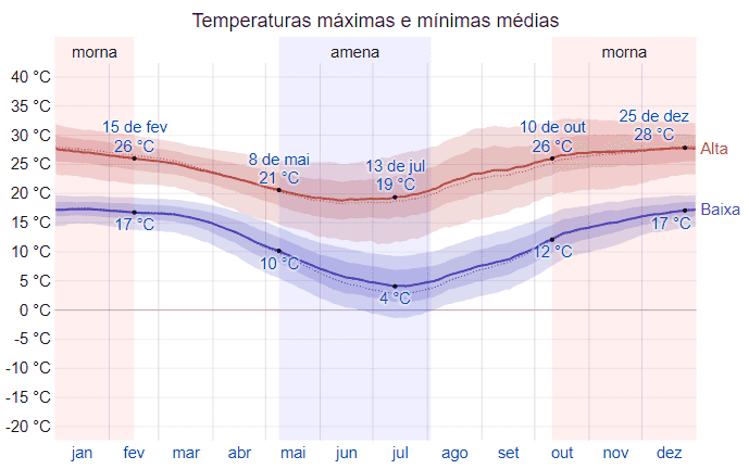 Clima em Salta, na Argentina
